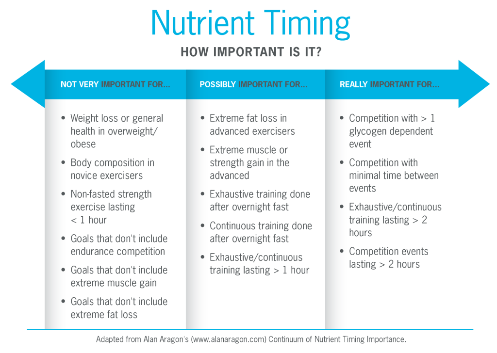 Nutritient Timing Continuum